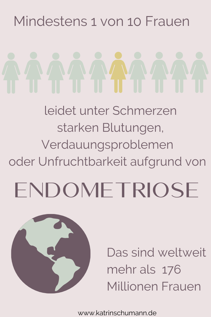Endometriose Epidemiologie